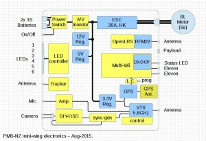 mini-wing electronics block diagram